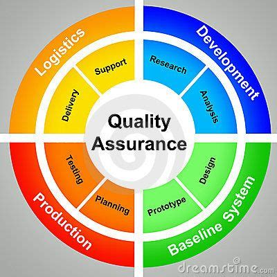 Variation in quality control essay