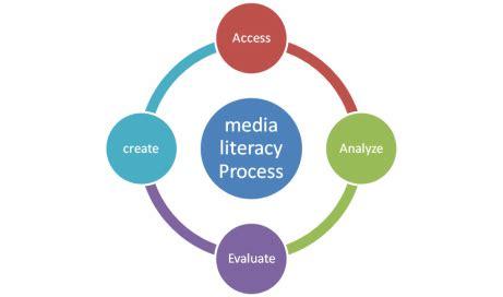 Media influences on prosocial behaviour essay